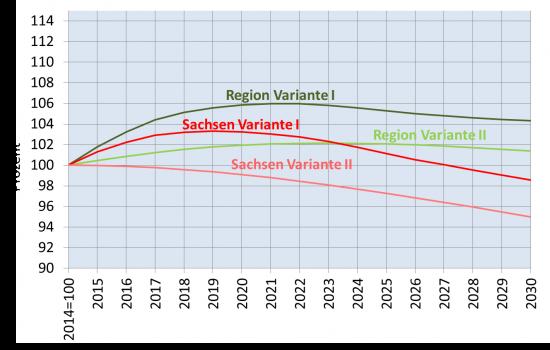 Bevölkerungsprognose der Planungsregion im Vergleich zum Freistaat