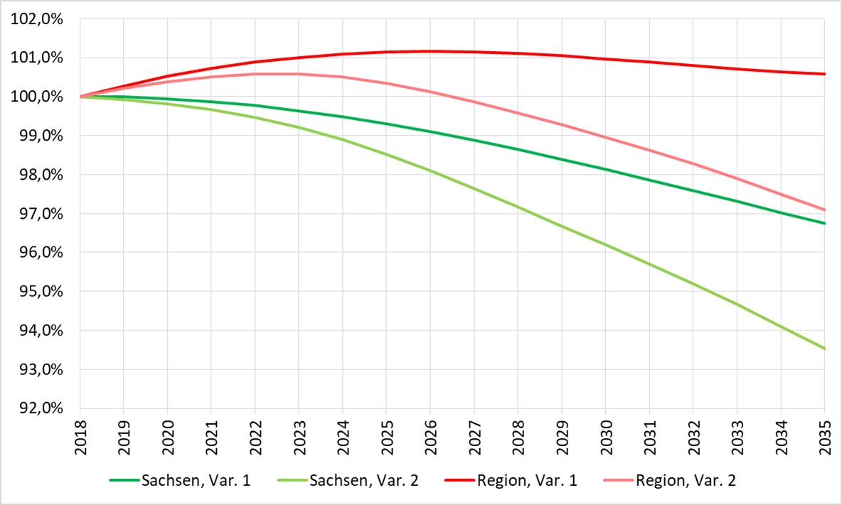 Entwicklung der Bevölkerung in der Region laut 7. Regionalisierte Bevölkerungsprognose