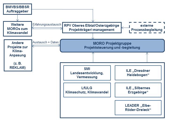 Organisation Klimafit